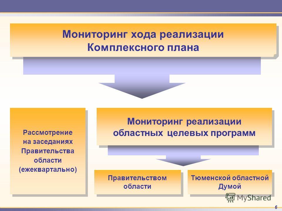 6 Рассмотрение на заседаниях Правительства области (ежеквартально) Рассмотрение на заседаниях Правительства области (ежеквартально) Тюменской областной Думой Мониторинг хода реализации Комплексного плана Мониторинг реализации областных целевых програ