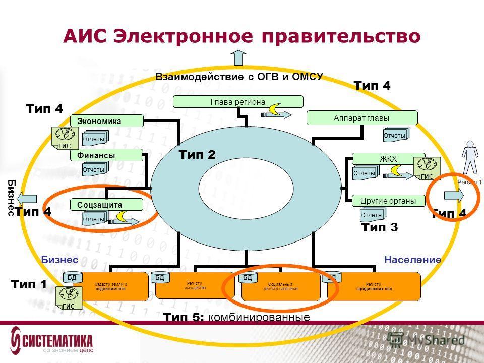АИС Электронное правительство Аппарат главы Финансы Соцзащита БД Отчеты Тип 3 НаселениеБизнес БД ГИС Тип 1 ГИС Отчеты Тип 2 Тип 4 Тип 5: комбинированные Взаимодействие с ОГВ и ОМСУ Бизнес Тип 4