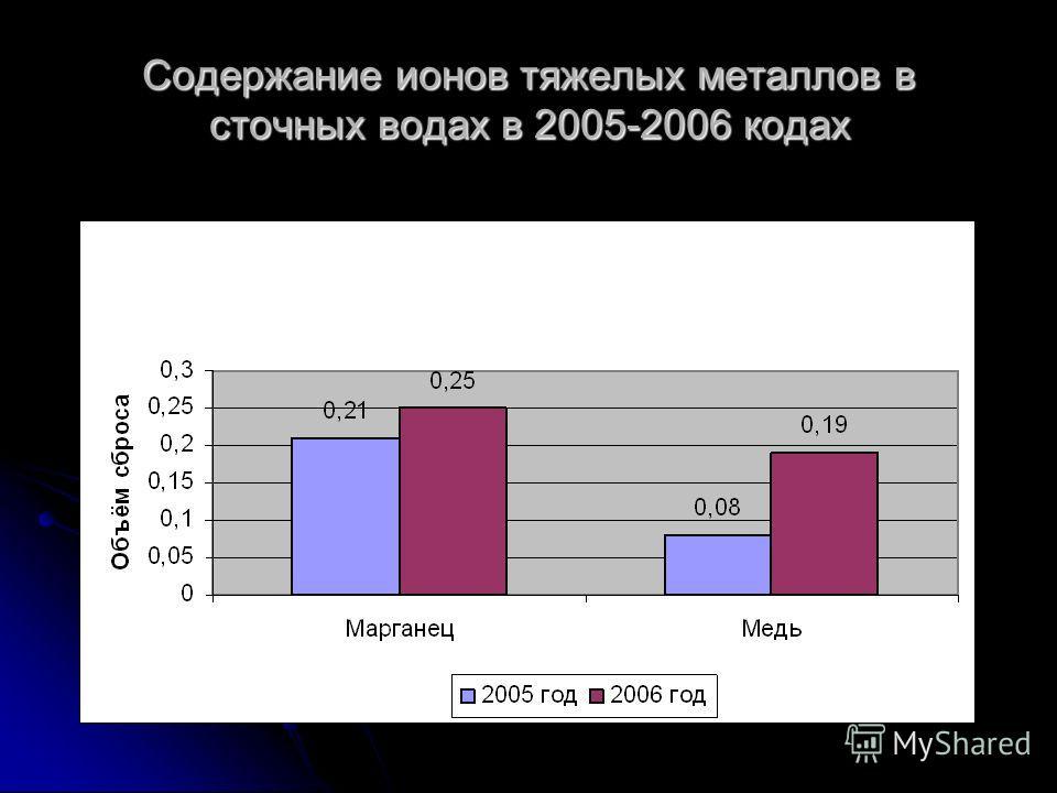 Содержание ионов тяжелых металлов в сточных водах в 2005-2006 кодах
