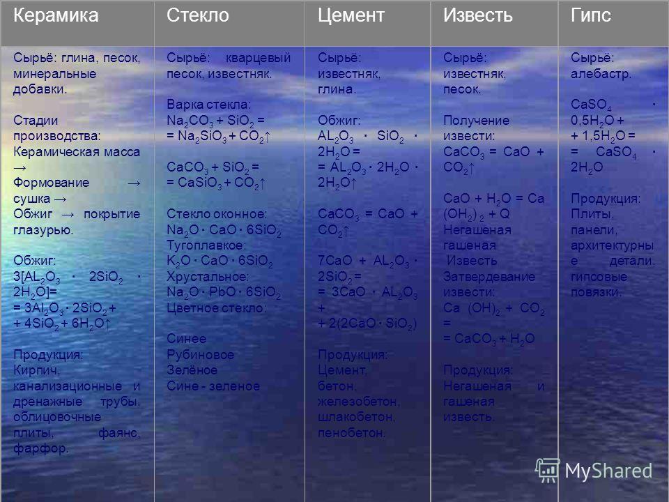 КерамикаСтеклоЦементИзвестьГипс Сырьё: глина, песок, минеральные добавки. Стадии производства: Керамическая масса Формование сушка Обжиг покрытие глазурью. Обжиг: 3[АL 2 O 3 · 2SiO 2 · 2H 2 O]= = 3Al 2 O 3 · 2SiO 2 + + 4SiO 2 + 6H 2 O Продукция: Кирп