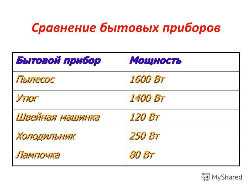Сравнение бытовых приборов Бытовой прибор Мощность Пылесос 1600 Вт Утюг 1400 Вт Швейная машинка 120 Вт Холодильник 250 Вт Лампочка 80 Вт