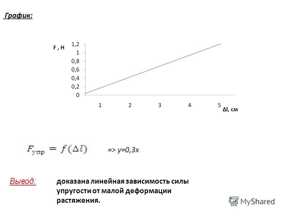 График: доказана линейная зависимость силы упругости от малой деформации растяжения. Вывод: => y=0,3x