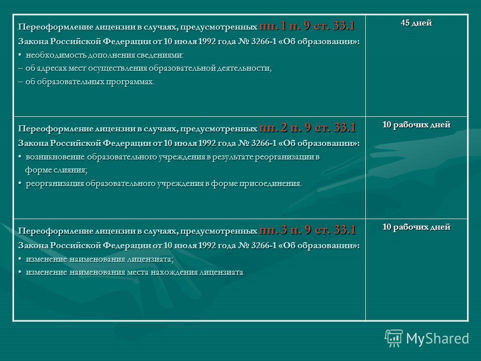Переоформление лицензии в случаях, предусмотренных пп. 1 п. 9 ст. 33.1 Закона Российской Федерации от 10 июля 1992 года 3266-1 «Об образовании»: необходимость дополнения сведениями: необходимость дополнения сведениями: об адресах мест осуществления о