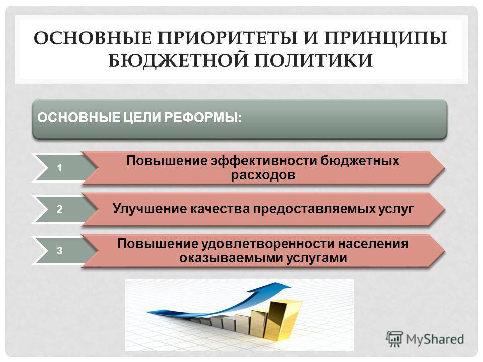 ОСНОВНЫЕ ПРИОРИТЕТЫ И ПРИНЦИПЫ БЮДЖЕТНОЙ ПОЛИТИКИ 1 Повышение эффективности бюджетных расходов 2 Улучшение качества предоставляемых услуг 3 Повышение удовлетворенности населения оказываемыми услугами ОСНОВНЫЕ ЦЕЛИ РЕФОРМЫ: