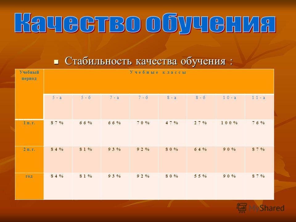 Стабильность качества обучения : Стабильность качества обучения : Учебный период Учебные классы 5-а5-б7-а7-б8-а8-б10-а11-а 1 п. г.87%66% 70%47%27%100%76% 2 п. г.84%81%93%92%80%64%90%87% год84%81%93%92%80%55%90%87%