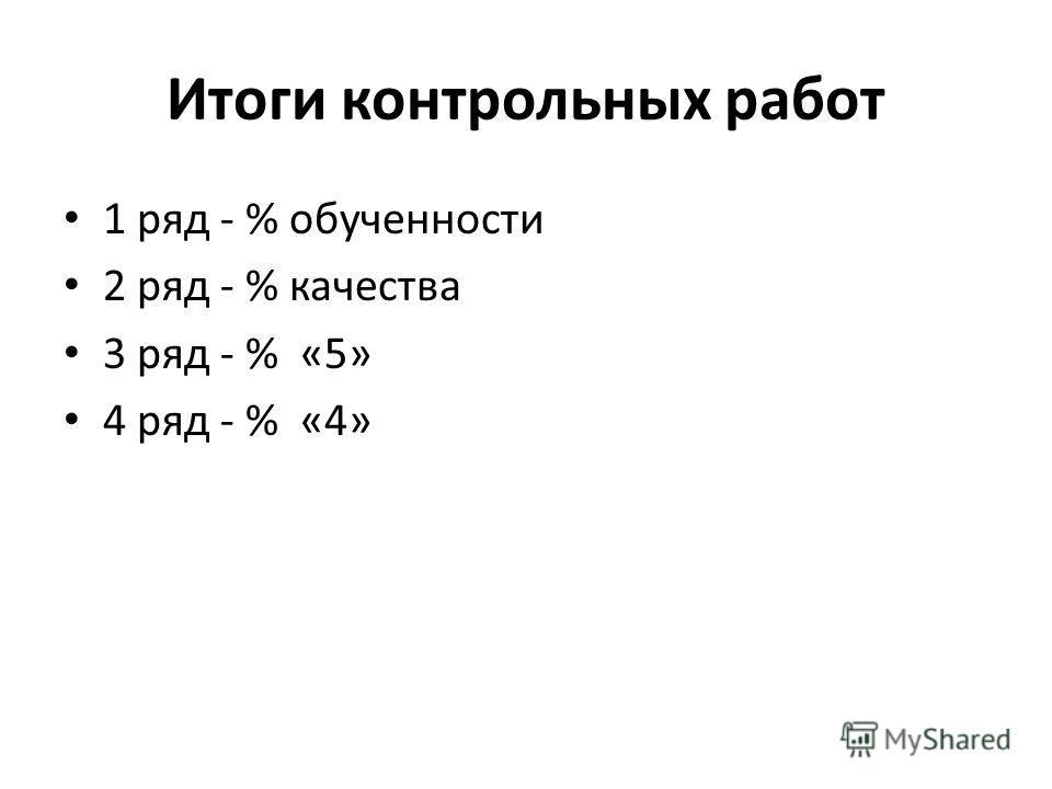 Итоги контрольных работ 1 ряд - % обученности 2 ряд - % качества 3 ряд - % «5» 4 ряд - % «4»