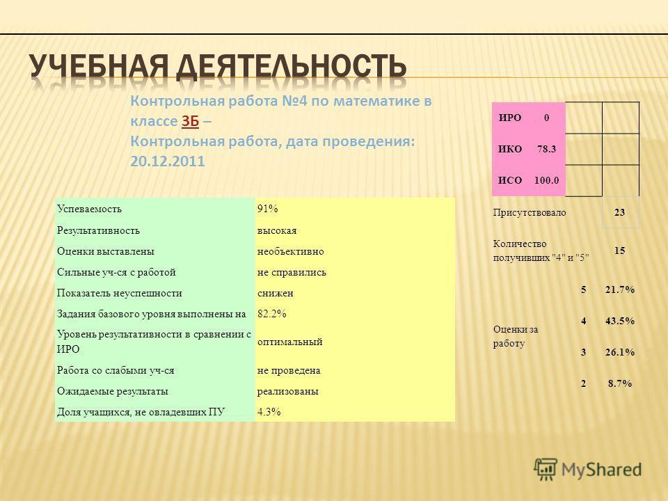 СО91% РЕЗ82% ОЦ76% КО65% УР82% НО24% ИРО0 ИКО78.3 ИСО100.0 Присутствовало23 Количество получивших