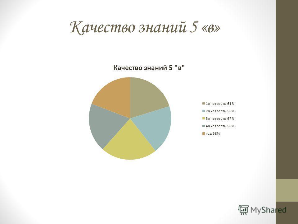 Качество знаний 5 «в»