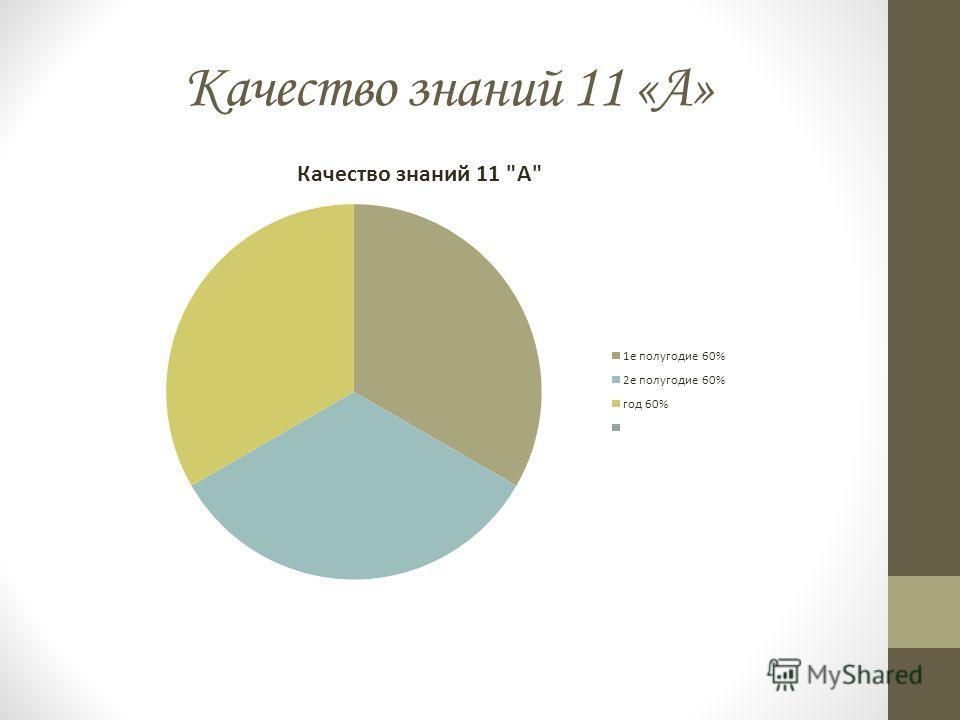 Качество знаний 11 «А»