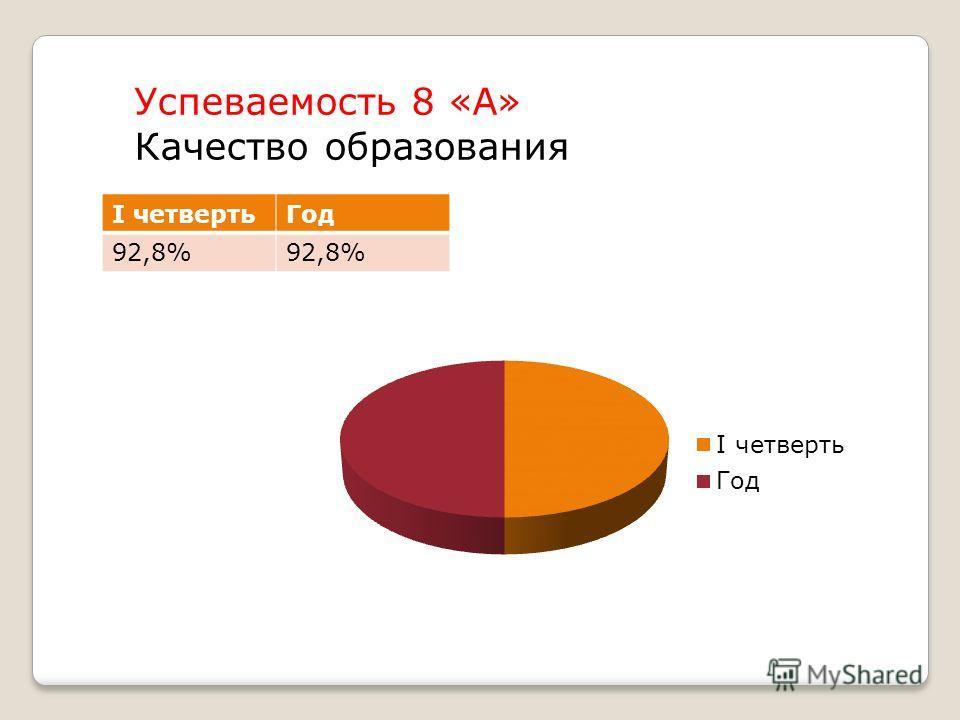 Успеваемость 8 «А» Качество образования I четвертьГод 92,8%
