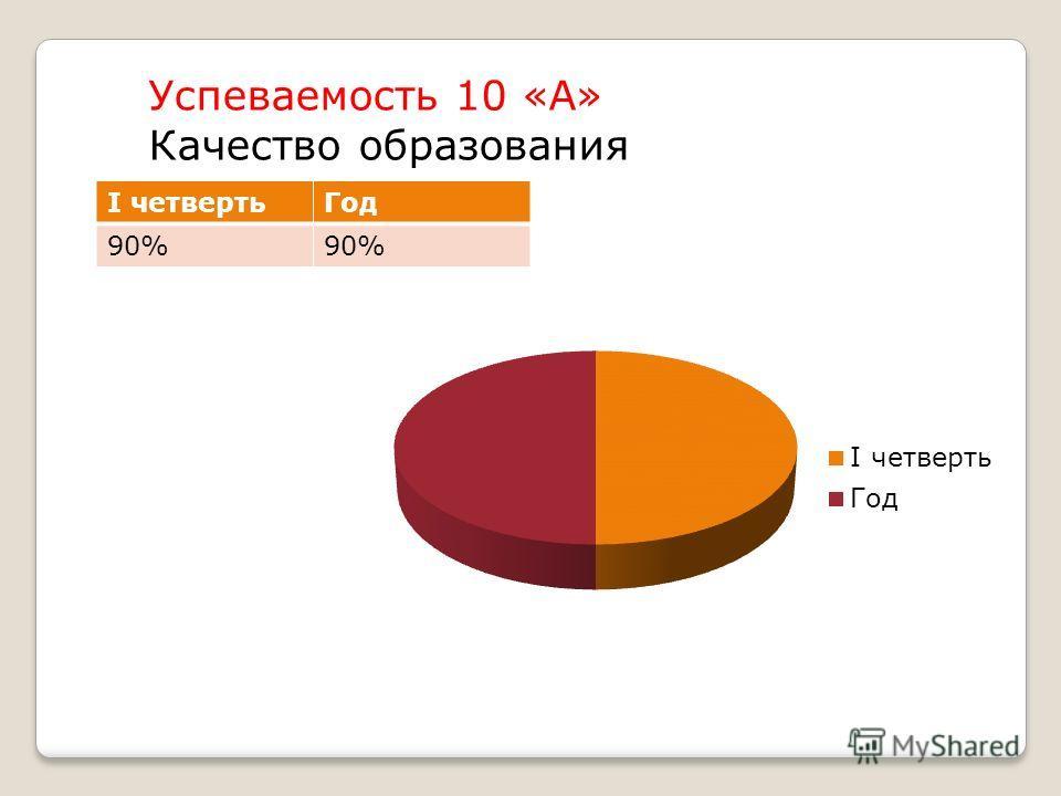 Успеваемость 10 «А» Качество образования I четвертьГод 90%