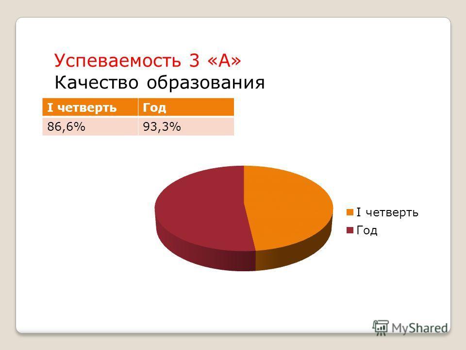 Успеваемость 3 «А» Качество образования I четвертьГод 86,6%93,3%