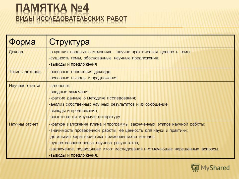 ФормаСтруктура Доклад-в кратких вводных замечаниях – научно-практическая ценность темы; -сущность темы, обоснованные научные предложения; -выводы и предложения Тезисы доклада-основные положения доклада; -основные выводы и предложения Научная статья-з