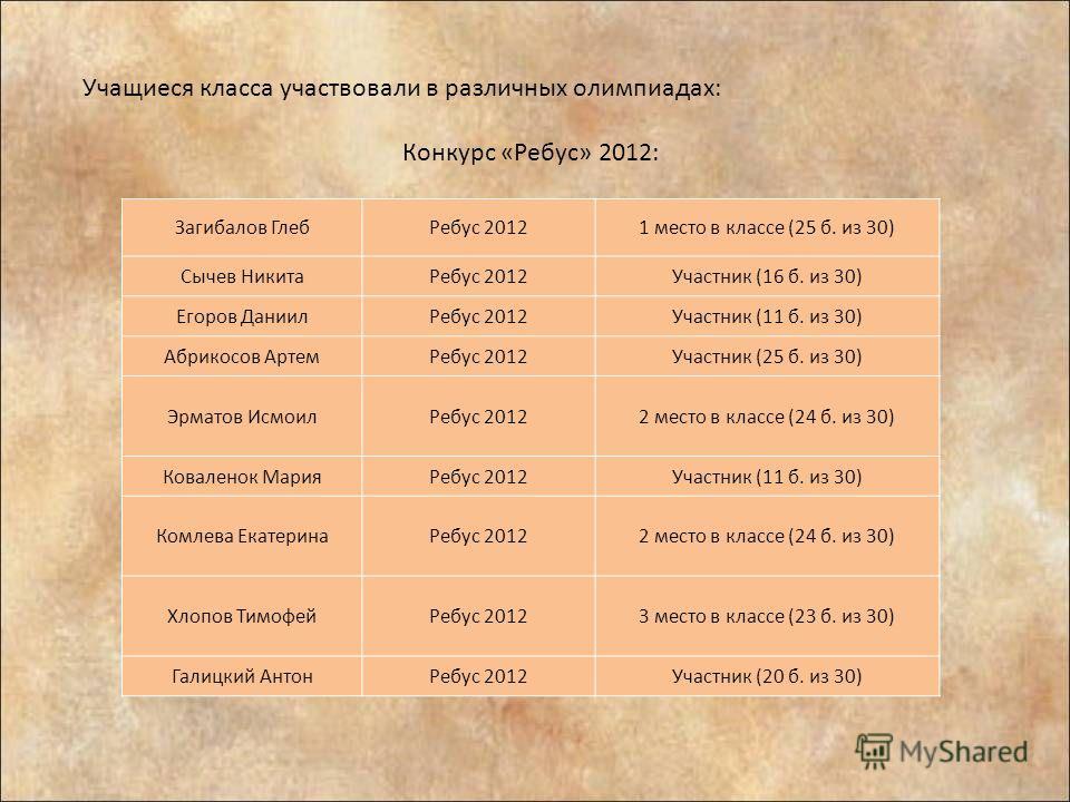 Учащиеся класса участвовали в различных олимпиадах: Конкурс «Ребус» 2012: Загибалов ГлебРебус 20121 место в классе (25 б. из 30) Сычев НикитаРебус 2012Участник (16 б. из 30) Егоров ДаниилРебус 2012Участник (11 б. из 30) Абрикосов АртемРебус 2012Участ