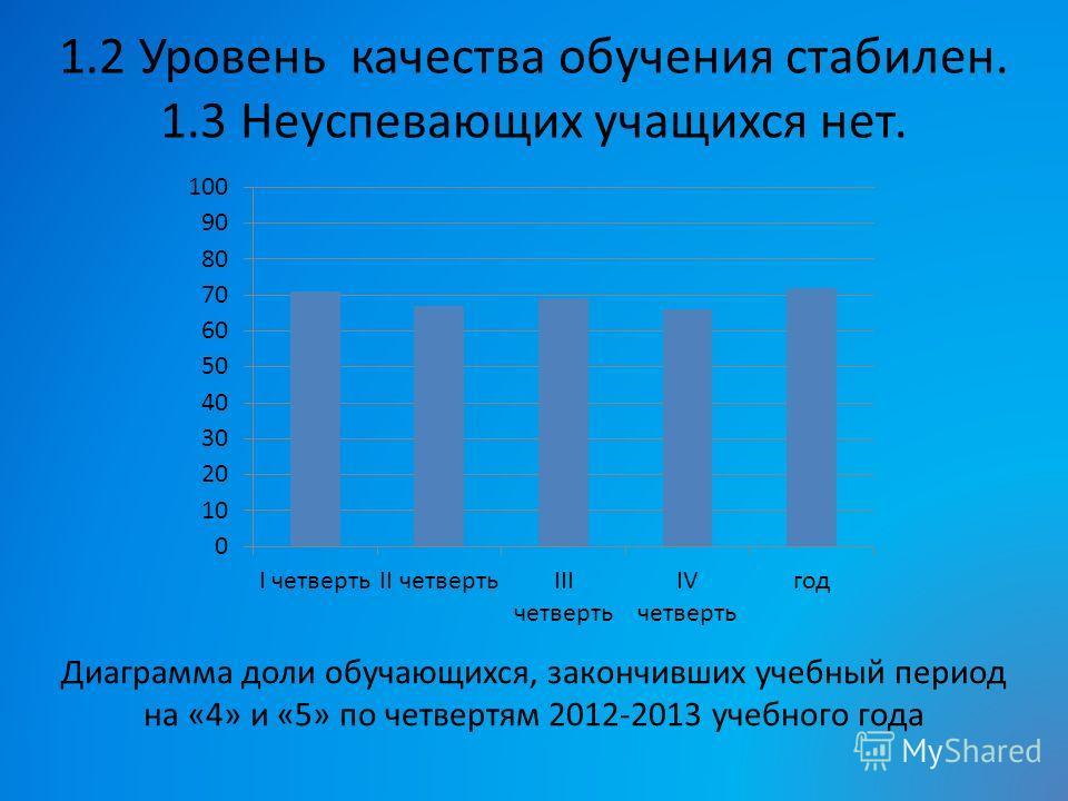 1.2 Уровень качества обучения стабилен. 1.3 Неуспевающих учащихся нет. Диаграмма доли обучающихся, закончивших учебный период на «4» и «5» по четвертям 2012-2013 учебного года