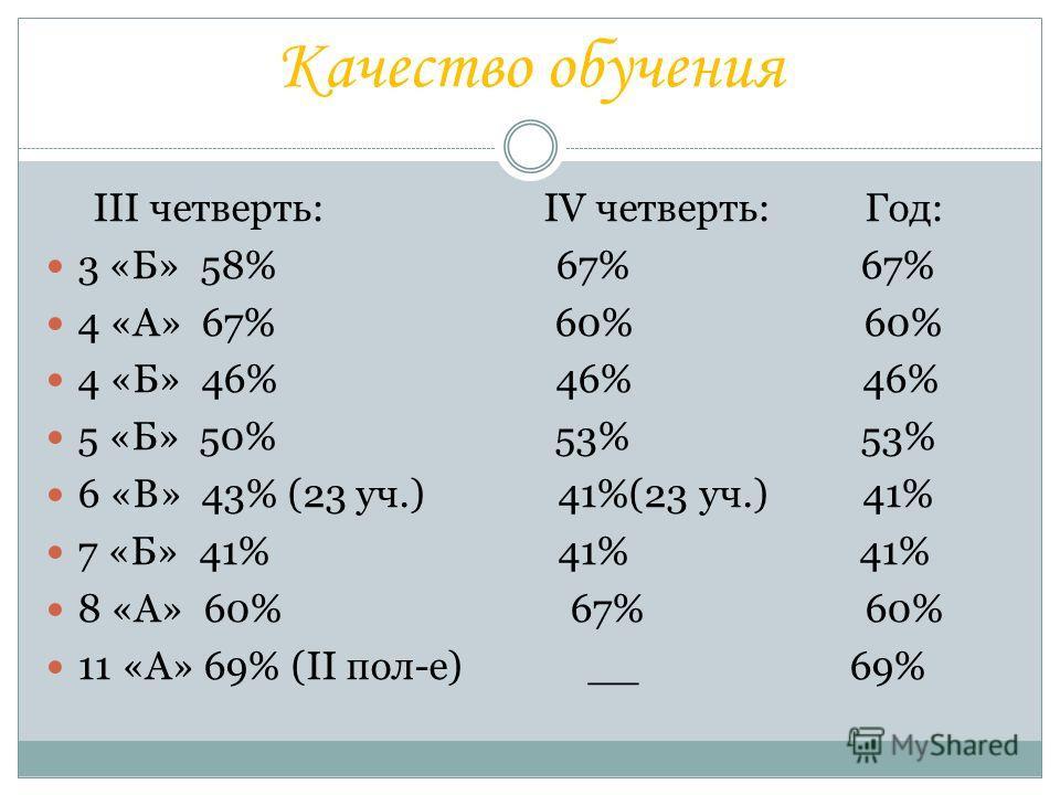 Качество обучения III четверть: IV четверть: Год: 3 «Б» 58% 67% 67% 4 «А» 67% 60% 60% 4 «Б» 46% 46% 46% 5 «Б» 50% 53% 53% 6 «В» 43% (23 уч.) 41%(23 уч.) 41% 7 «Б» 41% 41% 41% 8 «А» 60% 67% 60% 11 «А» 69% (II пол-е) __ 69%