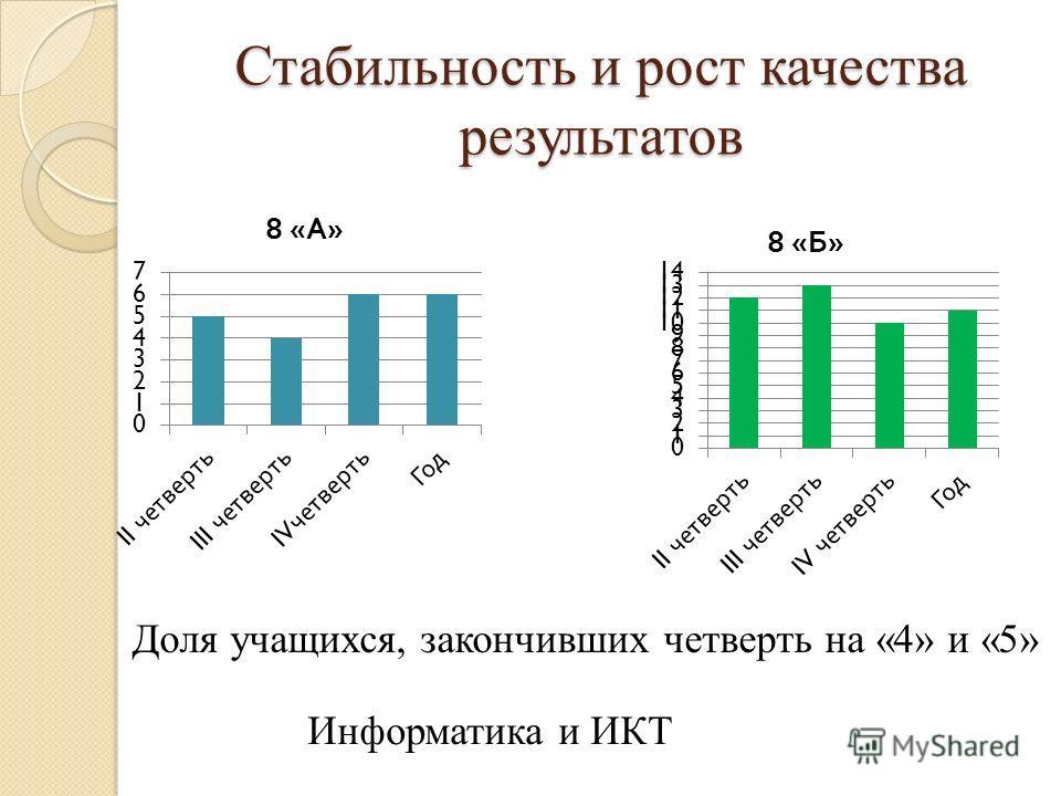 Стабильность и рост качества результатов Доля учащихся, закончивших четверть на «4» и «5» Информатика и ИКТ