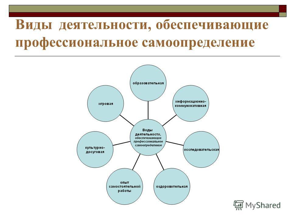 Виды деятельности, обеспечивающие профессиональное самоопределение