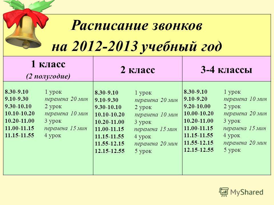 Расписание звонков на 2012-2013 учебный год 1 класс (2 полугодие) 2 класс 3-4 классы 8.30-9.10 1 урок 9.10-9.30 перемена 20 мин 9.30-10.10 2 урок 10.10-10.20 перемена 10 мин 10.20-11.00 3 урок 11.00-11.15 перемена 15 мин 11.15-11.55 4 урок 8.30-9.10