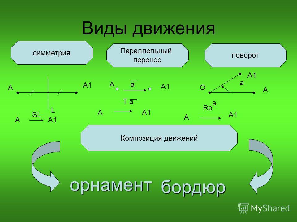 Виды движения симметрия Параллельный перенос поворот Композиция движений орнамент бордюр L А А1 А SL А А1 а А Т а О А А1 а А RоRо а
