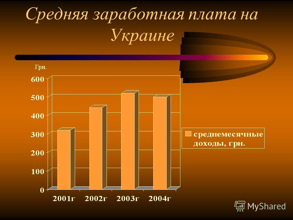 Средняя заработная плата на Украине Грн.