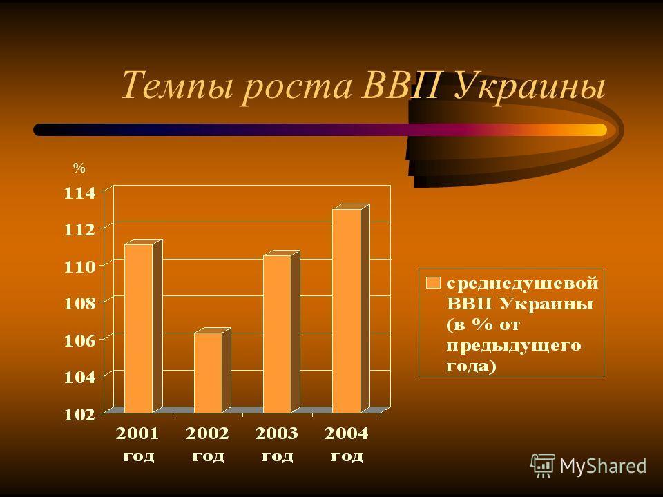 Темпы роста ВВП Украины %