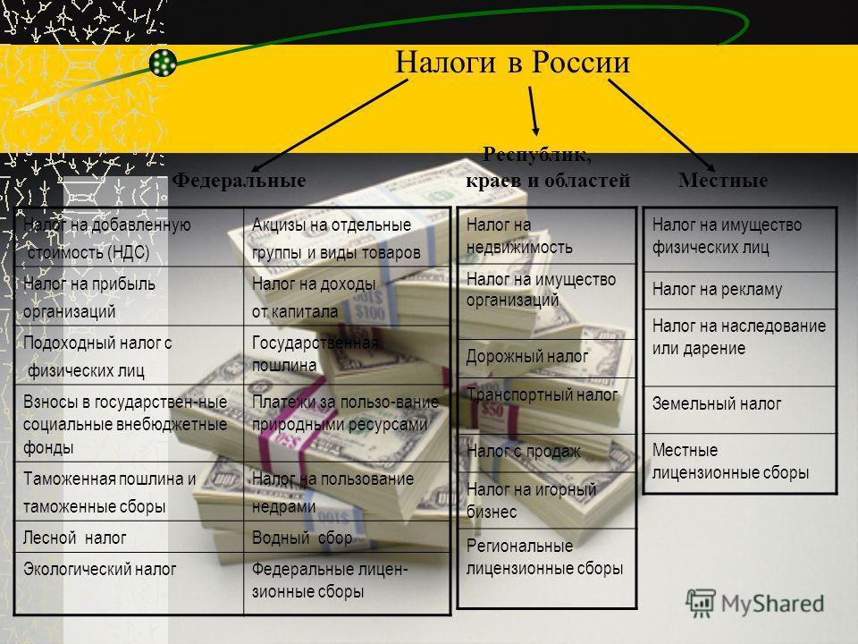 Налог на добавленную стоимость (НДС) Акцизы на отдельные группы и виды товаров Налог на прибыль организаций Налог на доходы от капитала Подоходный налог с физических лиц Государственная пошлина Взносы в государствен-ные социальные внебюджетные фонды