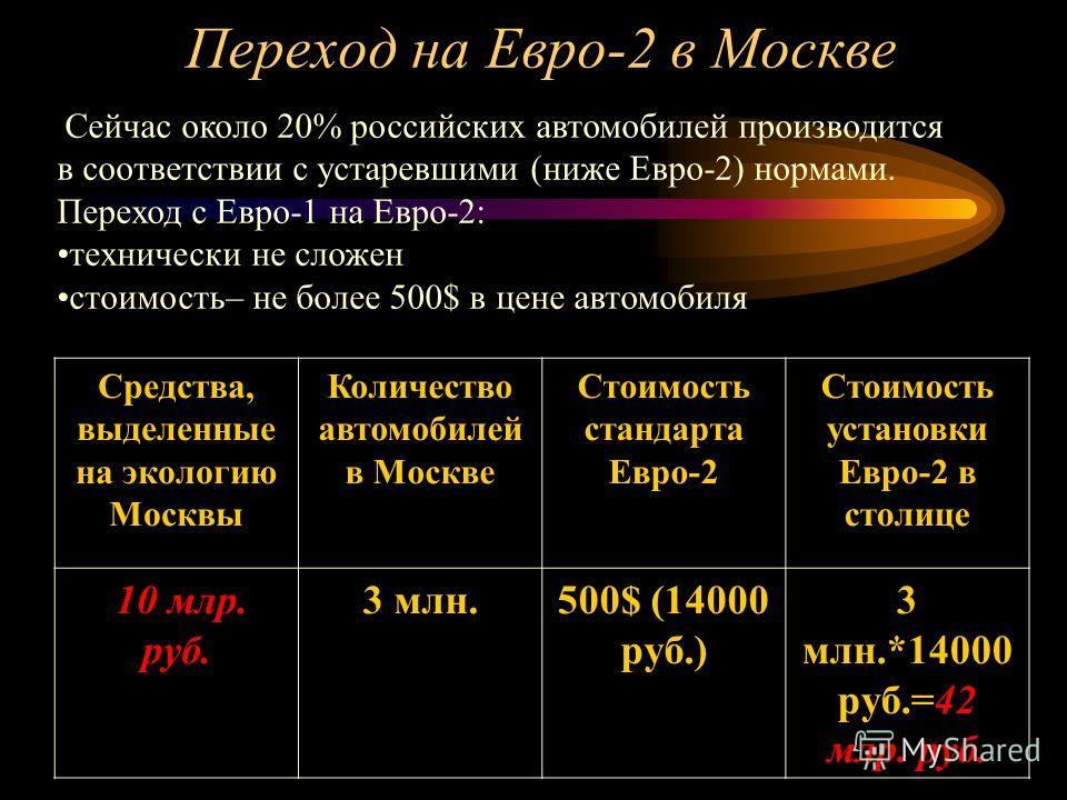 Бюджет г. Москва