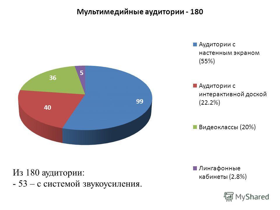 Из 180 аудитории: - 53 – с системой звукоусиления.