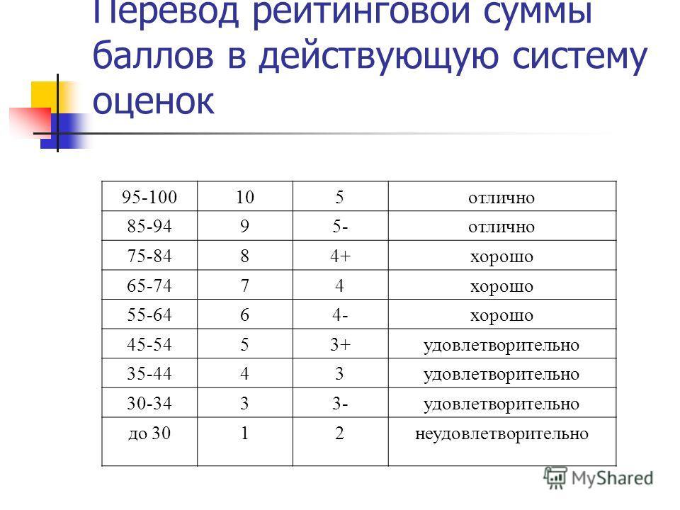 Перевод рейтинговой суммы баллов в действующую систему оценок 95-100105отлично 85-9495-отлично 75-8484+хорошо 65-7474хорошо 55-6464-хорошо 45-5453+удовлетворительно 35-4443удовлетворительно 30-3433-удовлетворительно до 3012неудовлетворительно