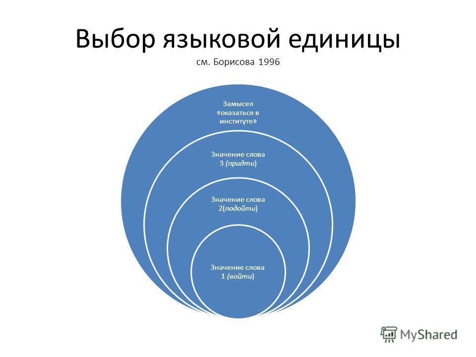 Выбор языковой единицы см. Борисова 1996 Замысел «оказаться в институте» Значение слова 3 (придти) Значение слова 2(подойти) Значение слова 1 (войти)