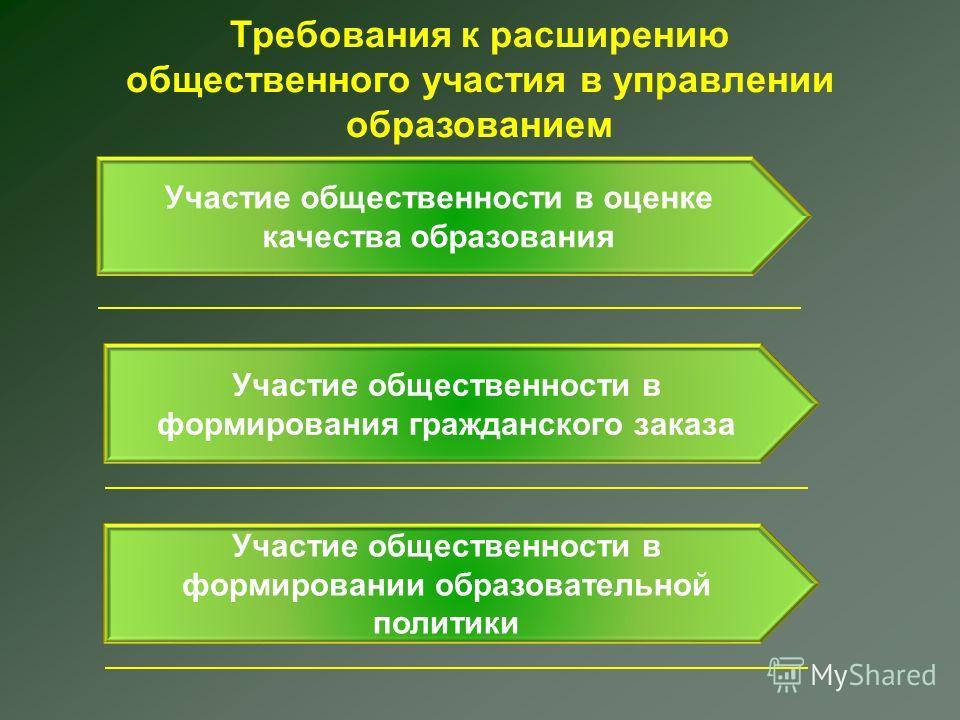 Требования к расширению общественного участия в управлении образованием Участие общественности в оценке качества образования Участие общественности в формирования гражданского заказа Участие общественности в формировании образовательной политики