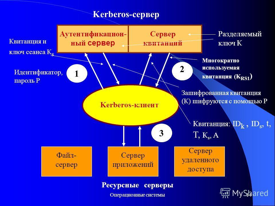 Операционные системы14 Kerberos-сервер Аутентификацион- ный сервер Сервер квитанций Kerberos-клиент 1 2 3 Файл- сервер Сервер приложений Сервер удаленного доступа Ресурсные серверы Идентификатор, пароль Р Квитанция и ключ сеанса К s Разделяемый ключ