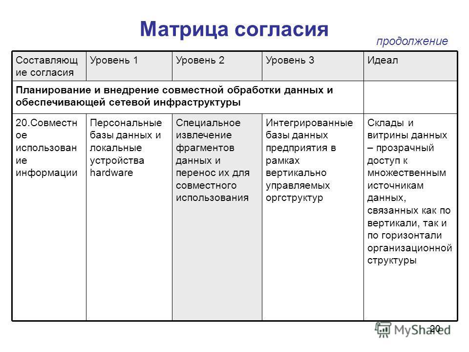 договор о совместном использовании оборудования образец