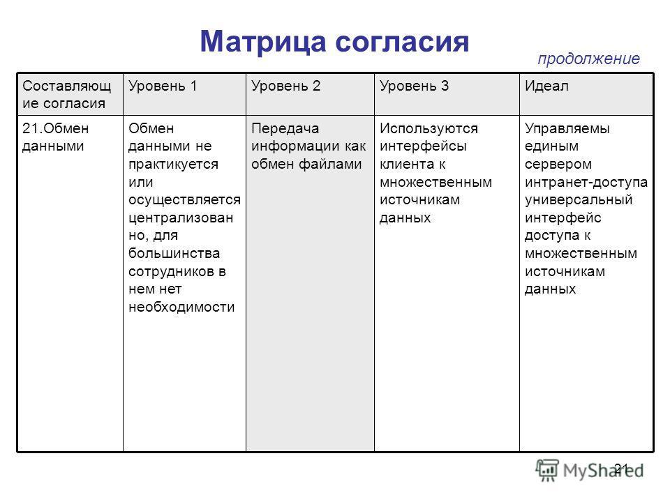 21 Матрица согласия Управляемы единым сервером интранет-доступа универсальный интерфейс доступа к множественным источникам данных Используются интерфейсы клиента к множественным источникам данных Передача информации как обмен файлами Обмен данными не