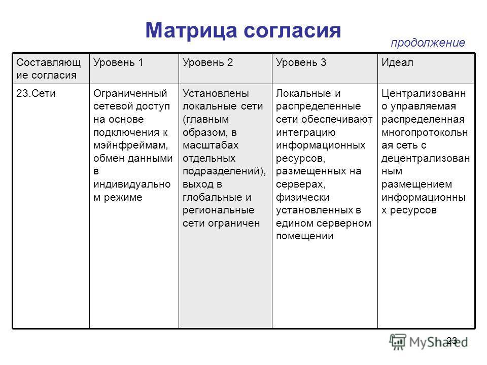23 Матрица согласия Централизованн о управляемая распределенная многопротокольн ая сеть с децентрализован ным размещением информационны х ресурсов Локальные и распределенные сети обеспечивают интеграцию информационных ресурсов, размещенных на сервера
