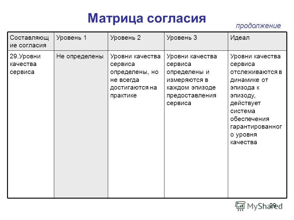 29 Матрица согласия Уровни качества сервиса отслеживаются в динамике от эпизода к эпизоду, действует система обеспечения гарантированног о уровня качества Уровни качества сервиса определены и измеряются в каждом эпизоде предоставления сервиса Уровни