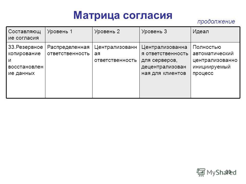 33 Матрица согласия Полностью автоматический централизованно инициируемый процесс Централизованна я ответственность для серверов, децентрализован ная для клиентов Централизованн ая ответственность Распределенная ответственность 33.Резервное копирован