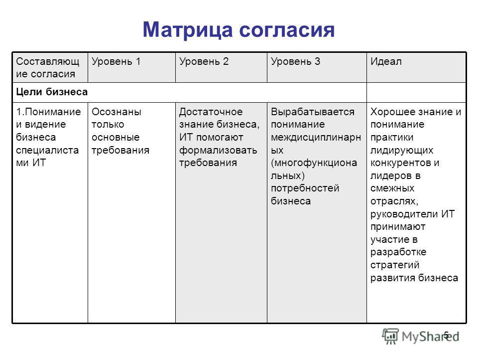 5 Матрица согласия Цели бизнеса Хорошее знание и понимание практики лидирующих конкурентов и лидеров в смежных отраслях, руководители ИТ принимают участие в разработке стратегий развития бизнеса Вырабатывается понимание междисциплинарн ых (многофункц