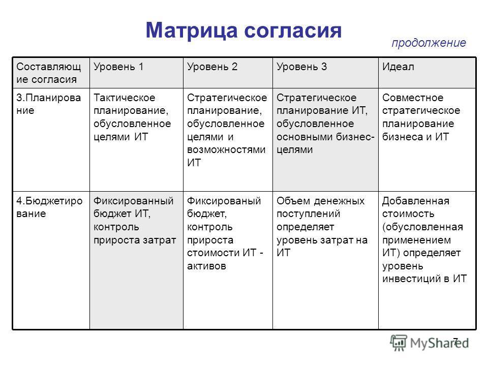 7 Матрица согласия Совместное стратегическое планирование бизнеса и ИТ Стратегическое планирование ИТ, обусловленное основными бизнес- целями Стратегическое планирование, обусловленное целями и возможностями ИТ Тактическое планирование, обусловленное