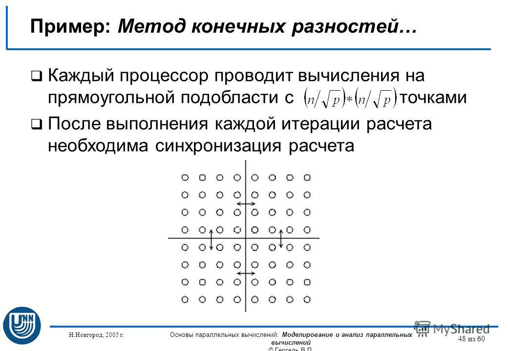 Н.Новгород, 2005 г. Основы параллельных вычислений: Моделирование и анализ параллельных вычислений © Гергель В.П. 48 из 60 Каждый процессор проводит вычисления на прямоугольной подобласти с точками После выполнения каждой итерации расчета необходима