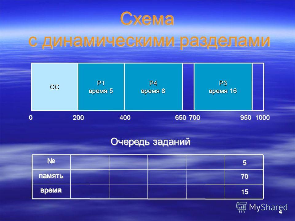 4 Схема с динамическими разделами ОСпамять время 0 200 1000 Очередь заданий 5 70 15 P1 время 5 400 700 P3 время 16 950 P4 время 8 650