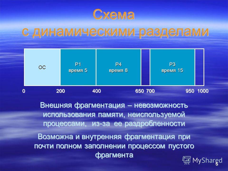 5 Схема с динамическими разделами ОС 0 200 1000 P1 время 5 400 700 P3 время 15 950 P4 время 8 650 Внешняя фрагментация – невозможность использования памяти, неиспользуемой процессами, из-за ее раздробленности Возможна и внутренняя фрагментация при по