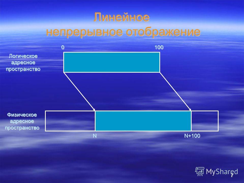 7 Линейное непрерывное отображение Логическое адресное пространство Физическое адресное пространство 0100 NN+100