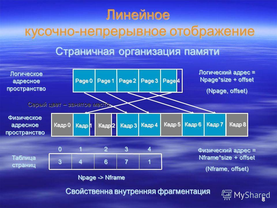 8 Линейное кусочно-непрерывное отображение Логическое адресное пространство Физическое адресное пространство Page 0 Page 1 Page 2 Page 3 Page 4 Кадр 0 Кадр 1 Кадр 2 Кадр 3 Кадр 4 Кадр 5 Кадр 6 Кадр 7 Кадр 8 Логический адрес = Npage*size + offset (Npa