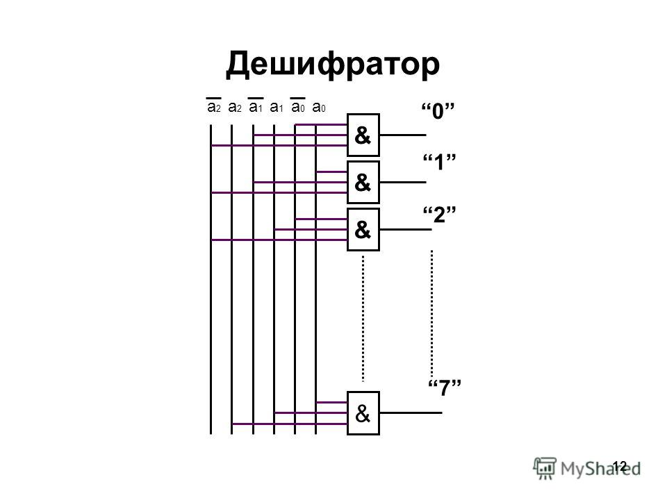 12 Дешифратор а0а0 а2а2 а2а2 а0а0 а1а1 а1а1 & 0 & 1 & 2 & 7