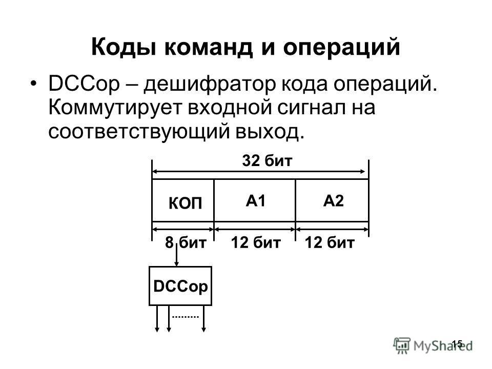 15 Коды команд и операций DCСop – дешифратор кода операций. Коммутирует входной сигнал на соответствующий выход. DCCop КОП A1A2 32 бит 8 бит12 бит