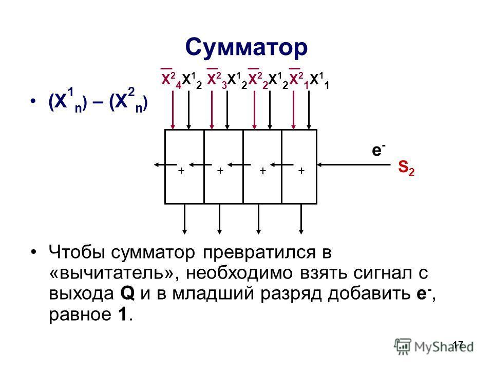 17 Сумматор (X 1 n ) – (X 2 n ) Чтобы сумматор превратился в «вычитатель», необходимо взять сигнал с выхода Q и в младший разряд добавить е -, равное 1. ++++ е-е- Х24Х24 S2S2 Х23Х23 Х22Х22 Х21Х21 Х11Х11 Х12Х12 Х12Х12 Х12Х12