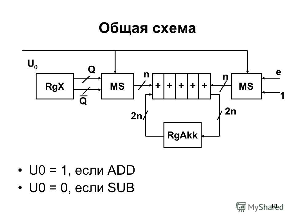 18 Общая схема U0 = 1, если ADD U0 = 0, если SUB RgXMS +++++ RgAkk Q Q e 1 n n 2n U0U0