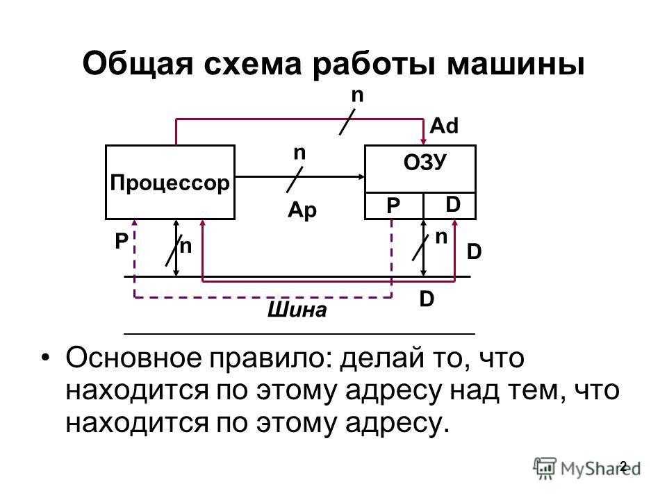 2 Общая схема работы машины Основное правило: делай то, что находится по этому адресу над тем, что находится по этому адресу. Процессор n Ар Р ОЗУ D Шина Р n n n Ad D D
